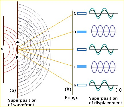 superposition of waves and youngs double