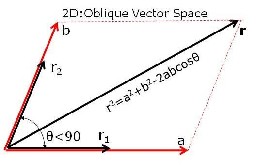 Vector space inner product